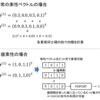 bit vector + popcntでバイナリ素性のk-NN分類器を高速化する