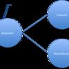 SQLとの付き合い方