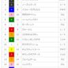 【重賞回顧】2018/5/27-12R-東京-目黒記念(ダービー後で)