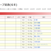 弥生賞2020の買い目
