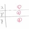 増減表の書き順