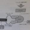 OpenStackアーキテクチャメモ(Nova)