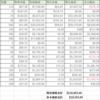 【資産運用】2021年4月末の資産状況