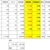 三流サラリーマン継続 無能ナンピン 個別株年間配当10万円