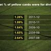 プレミアリーグを運営するFA(英国フットボール協会)がダイビングの厳罰化を検討中