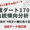函館ダート1700m血統傾向分析!特定の種牡馬を的確な条件で狙おう!