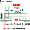 ルーター(Router)