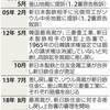 韓国、徴用工裁判において、最高裁で原告が勝ってしまった件。