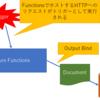 Azure FunctionsからCosmos DBに出力バインドする(1)~.csx編