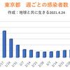 東京都  新型コロナ   925人感染確認   5週間前の感染者数は420人
