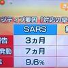 新型コロナウイルス SARSとの比較