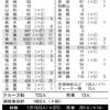 政治現況に完全不適合日本国首相安倍晋三がうろつくあいだは,新型コロナウイルスの感染拡大「問題」は改善不可能か
