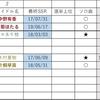 【デレステ】2020年4月末 限定アイドル予想