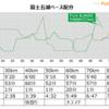 【レース目標】チャレンジ富士五湖ウルトラマラソンのペース配分