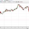 銀価格20ドル突破!金銀レシオで銀価格の今後が予想できる?