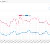 TypeScript + node/express 、chart.jsでグラフ表示