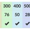 〈ARC/AGC埋め〉600点問題 (ARC 079 E,081 E,097 E / AGC 001 C,003 C,008 C)