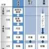 日経読んだか?!経団連、通年採用に移行