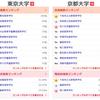 2020年東大 京大合格者 高校別ランキングを見て。