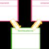 Angular4にて、サービスを介してコンポーネントからコンポーネントへ値を送る
