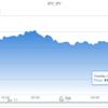 ビットコイン大幅下落か…。 #BTC