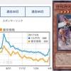 【価格変動】時械神メタイオン