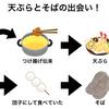 歴史の教員免許を持つ歴史好きが教える!天ぷらとそばは江戸で出会った!