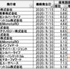【コバンザメ戦略】JPモルガンアセットマネジメントが買っている株を調べてみた!【 7月の投資動向】