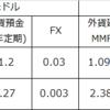 利回りを求めるなら、外貨建MMF?外貨預金?それともFX?