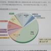住民監査 - 行政監視の必要性 Ⅱ (総務省単価)