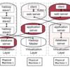 論文ざっくり和訳:Look Who's Talking: Discovering Dependencies between Virtual Machines Using CPU Utilization(2010)