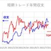 短期トレード結果_210810(火)