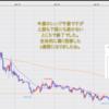 FX米ドル見通しチャート分析|環境認識、初心者へ2021年4月第4週
