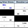 琉球ゴールデンキングス、参戦中の「THE SUPER8」順位表を自作!(9/21終了時点)