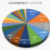 2021年9月の売買記録、保有資産状況(国内株)