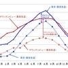 東京とシリコンバレーの気候の比較