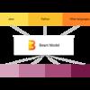 Apache BeamのJavaによるPipelineの書き方