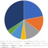 SBIソーシャルレンディングの投資状況 (2020年10月24日)