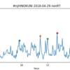 4.29 新日本プロレス レスリング火の国 ツイート解析