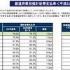 秋田県民は、ほぼ全世帯がNHK受診料を払っていた!