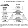 資産5000万円以上の人は日本にどのくらいいるか