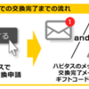 ハピタス ポイントの交換方法 ~amazonギフト券~