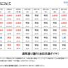 #950 晴海ライナーと江戸バスのお盆期間(8月7日〜16日)の運行について