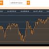 【SPYD】三菱サラリーマンさんのブログを見ていたら米国高配当株に投資したくなった【VYM】
