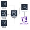 AWS ELB アクセスログを Datadog Logs に転送するシンプルな方法 w/Datadog Forwarder