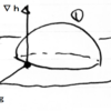 ラグランジュの未定乗数法(3)幾何学的に仕組みを解説