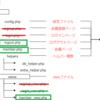 PHPまとめ⑤:会員専用ページを作る、会員登録システムの完成