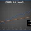 2020年47週目の資産報告(11/21)