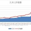 米国株投資 3年7ヶ月で750万円(評価額)達成