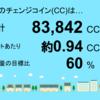 6月分の宮崎県三股町1号発電所のチェンジコイン合計は83,842CCでした!